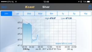 %Fries Pandjeshuis %Verpanden van goud en zilver
